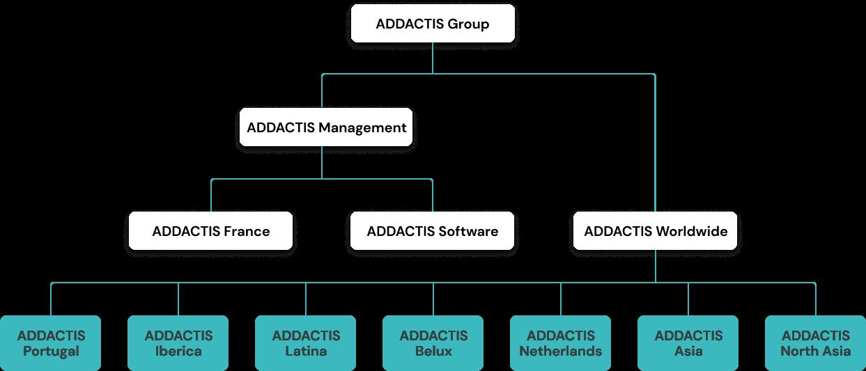 Addactis Organization